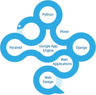 Python Web Entwicklung